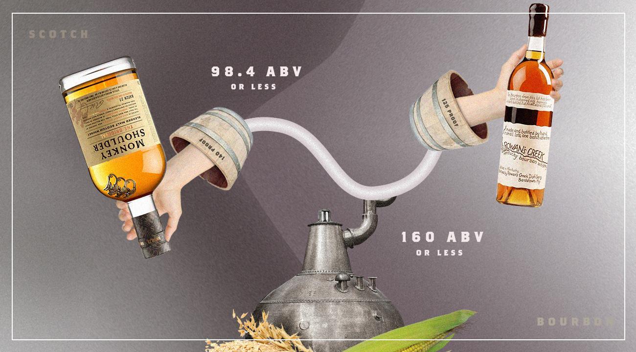 Alcohol by Volume (ABV): Bourbon vs. Scotch